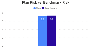 Plan Risk vs. Benchmark Risk This chart compares the Plan's asset-weighted risk (volatility) of all fund holdings over a time period to the asset-weighted risk (volatility) of the Plans asset class benchmarks.  The risk is expressed as the standard deviation of monthly returns over the time period in question (generally 7 yr or 5 yr periods).  This is the Plan Risk.  The Plan risk is compared to the Benchmark Risk in the column chart.  The risk (volatility) of the plan's asset weighted benchmarks is calculated as the standard deviation of monthly returns of the asset class benchmarks over the time period in question (generally 7 yr or 5 yr periods).